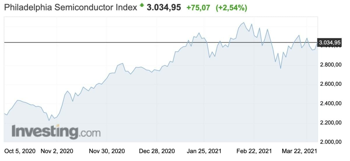 Grafik Philadelphia Semiconductor Index stellvertretend für Chip-Aktien