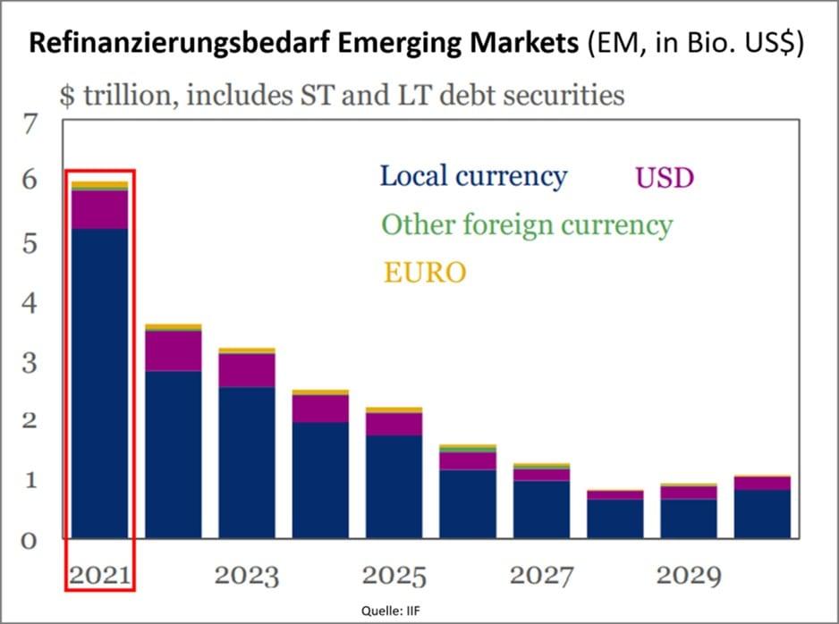 Refinanzierungsbedarf in den Emerging Markets