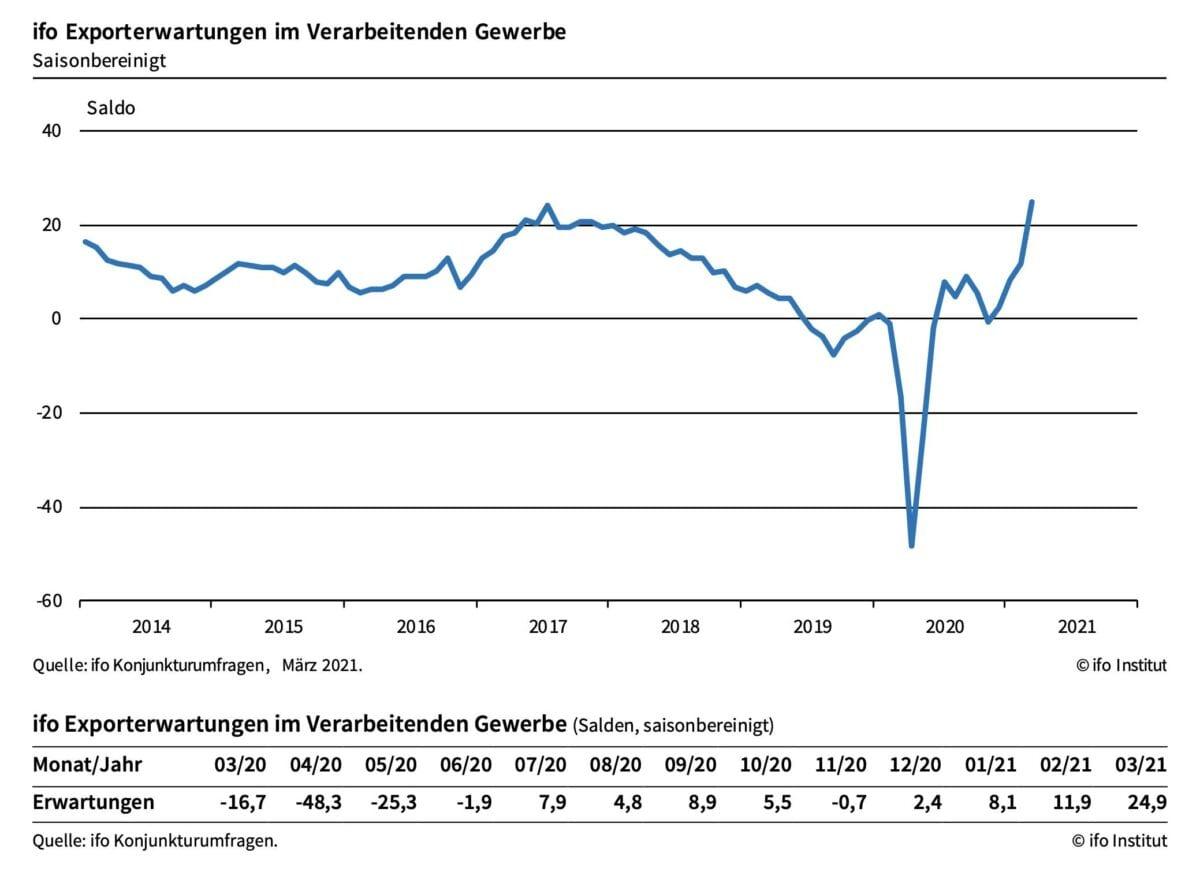 Chart zeigt Erwartungen an deutsche Exporte