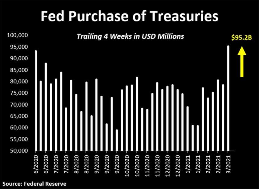Anleihekäufe durch die Fed