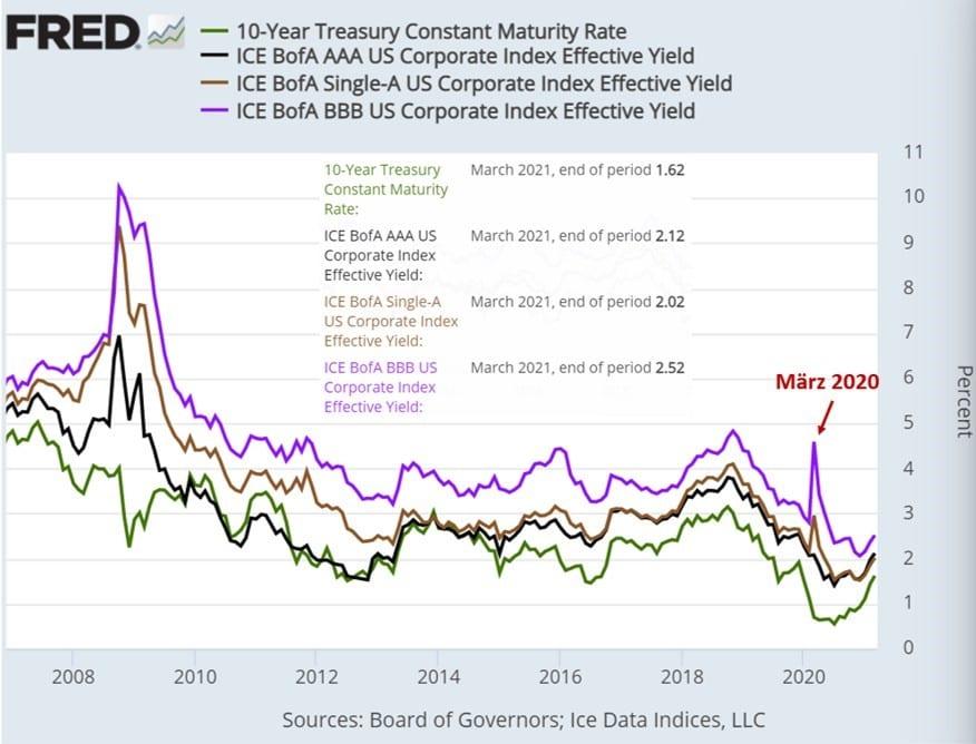 Grafik zeigt Bonitätsvergleich von Anleihen