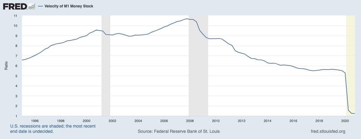 Geldumlaufgeschwindigkeit USA