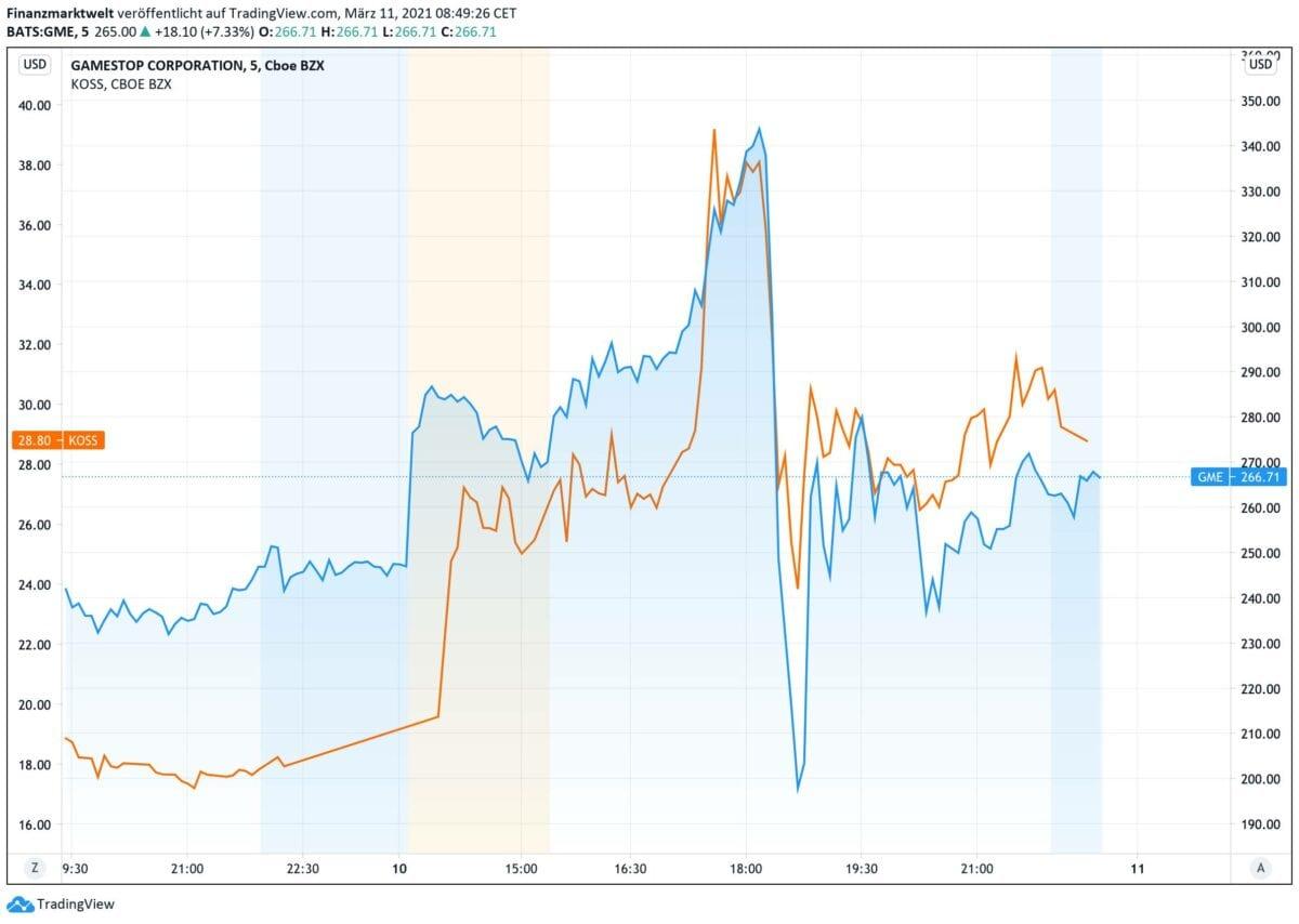 KOSS und Gamestop Aktien im Vergleich