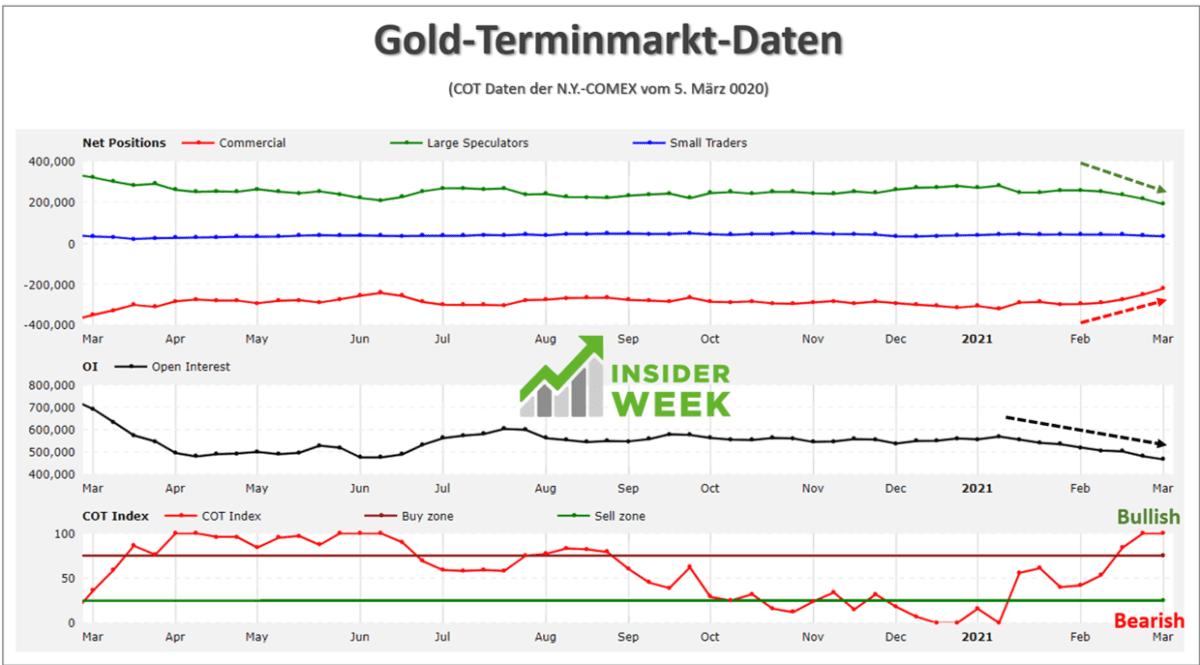 Terminmarktdaten für Gold