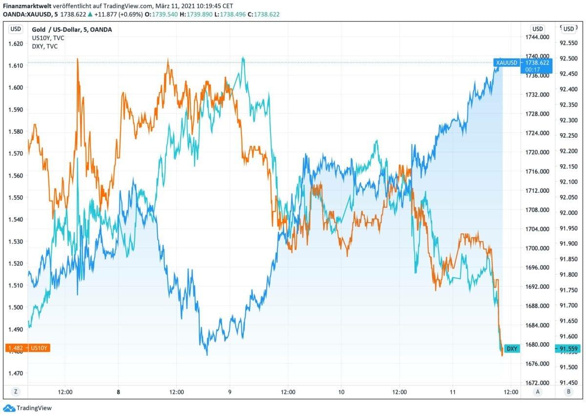Chart zeigt Goldpreis im Vergleich zu US-Rendite und US-Dollar