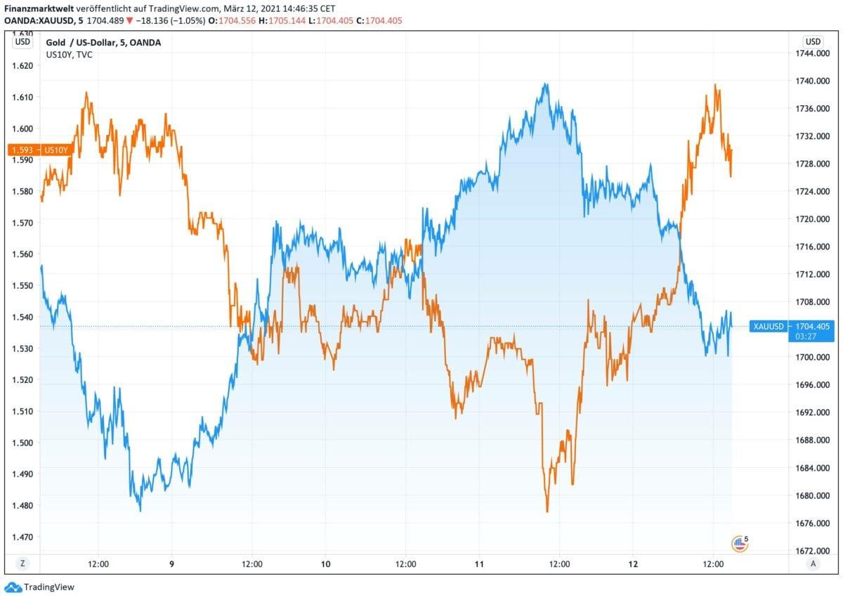 Goldpreis im Verlauf im Vergleich zur Anleiherendite