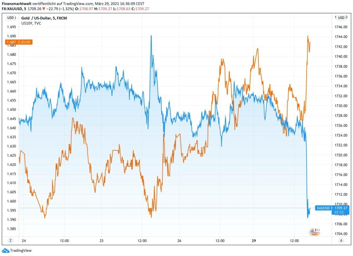 Chart vergleich Goldpreis mit US-Anleiherendite