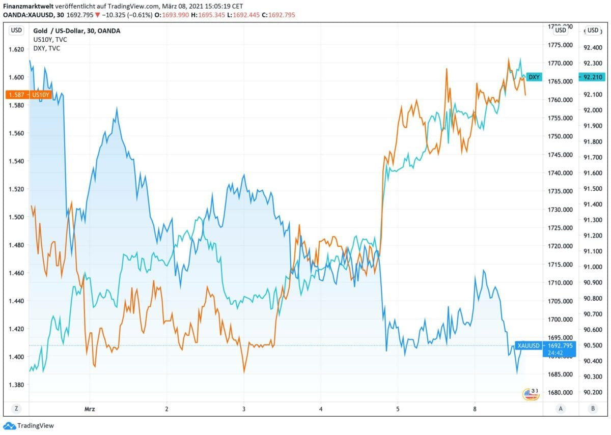 Chart zeigt Goldpreis im Vergleich zum US-Dollar und zur US-Anleiherendite