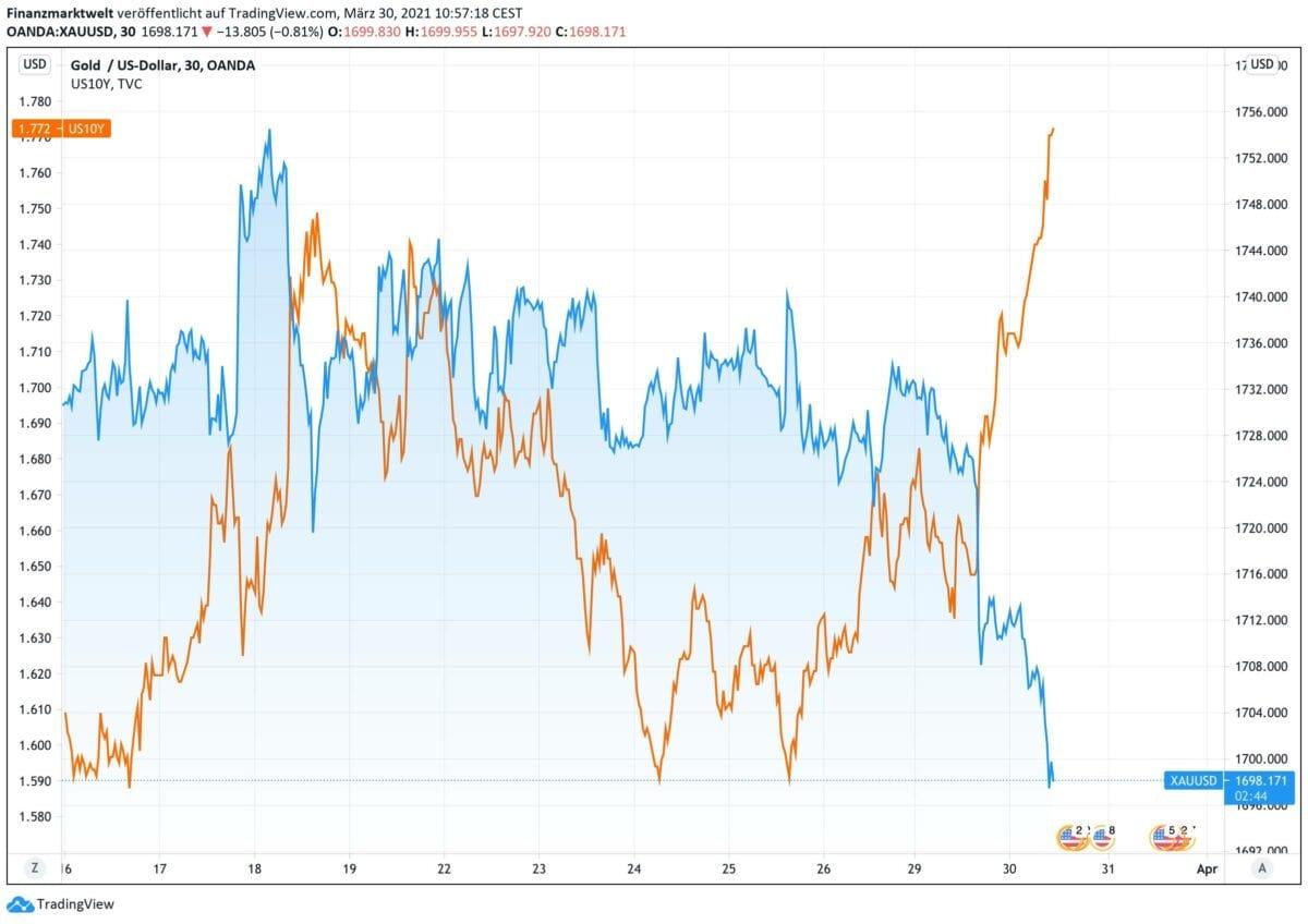 Chart vergleicht Goldpreis mit Anleiherendite aus den USA