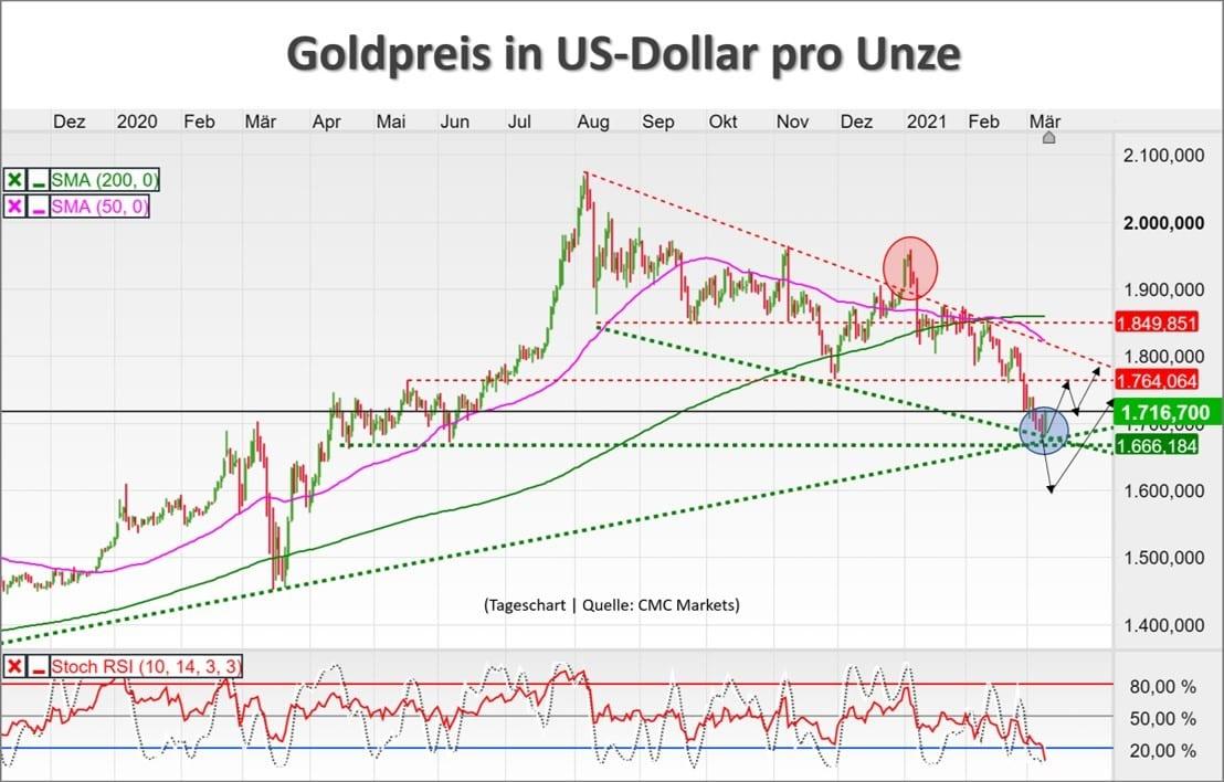 Chart zeigt Goldpreis-Kursverlauf in US-Dollar