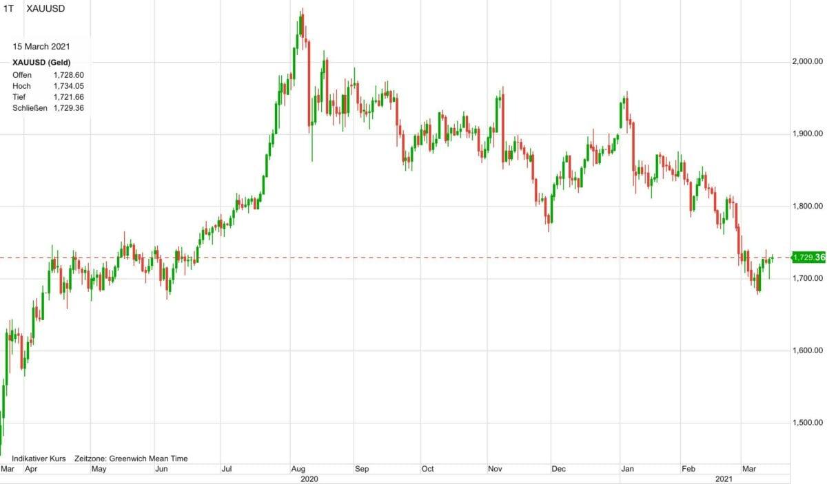 Chart zeigt Goldpreis-Verlauf der letzten 12 Monate