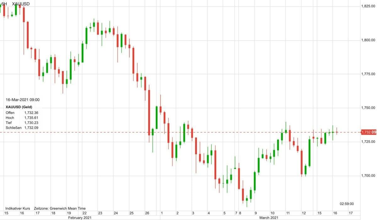 Chart zeigt Kursverlauf im Goldpreis seit 30 Tagen