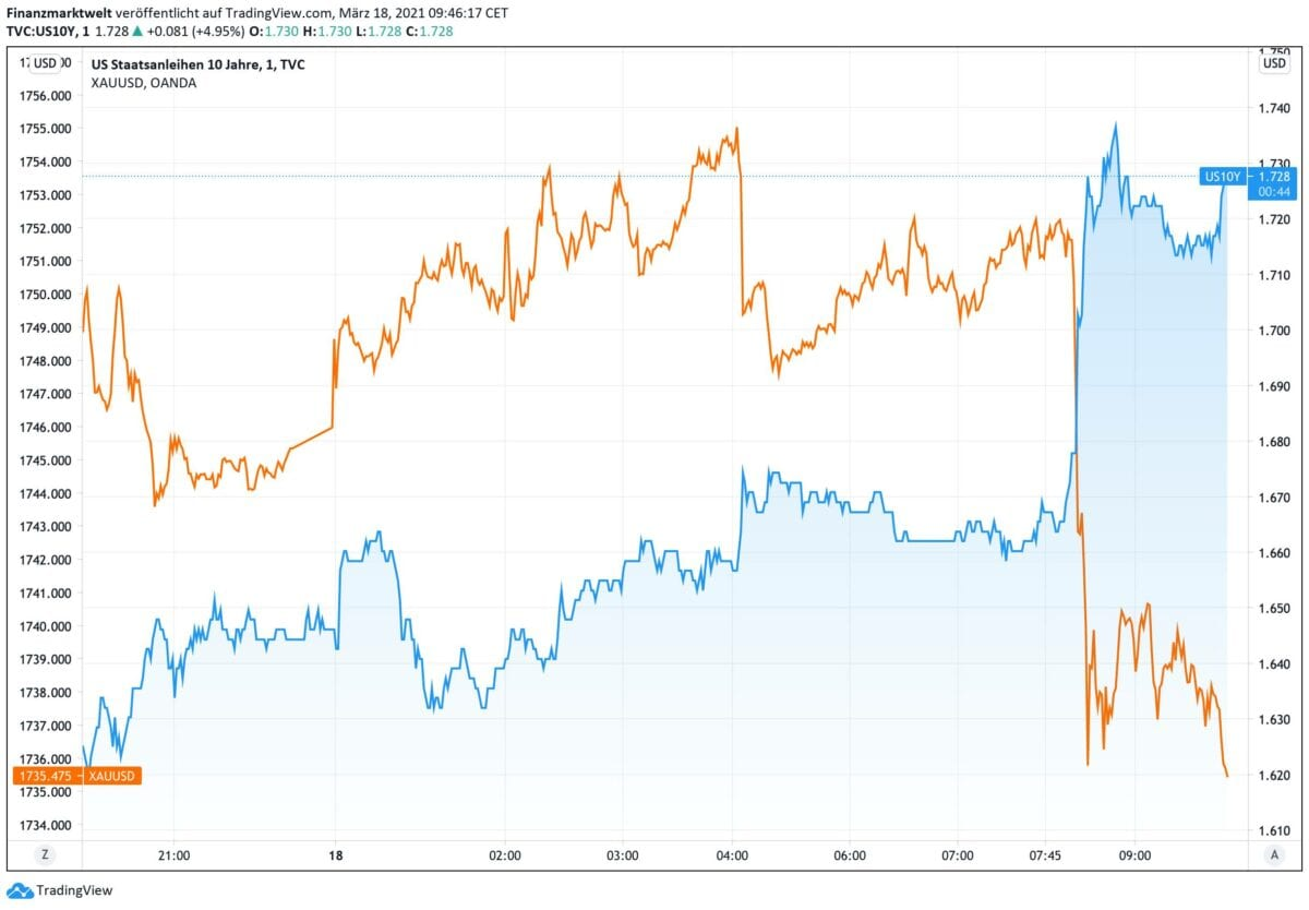 Rendite für US-Anleihen im Vergleich zum Goldpreis