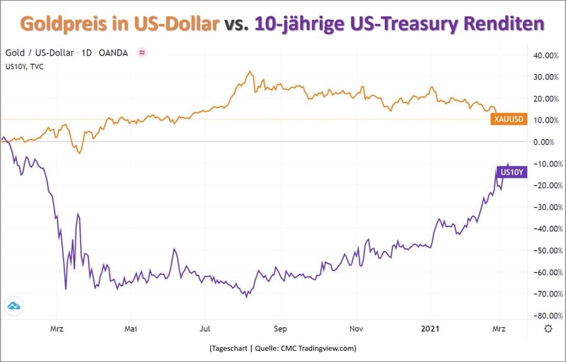 Goldpreis im Vergleich zur US-Anleiherendite