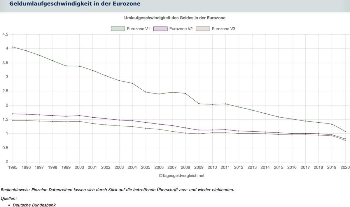 Geldumlaufgeschwindigkeit in der Eurozone seit 1995
