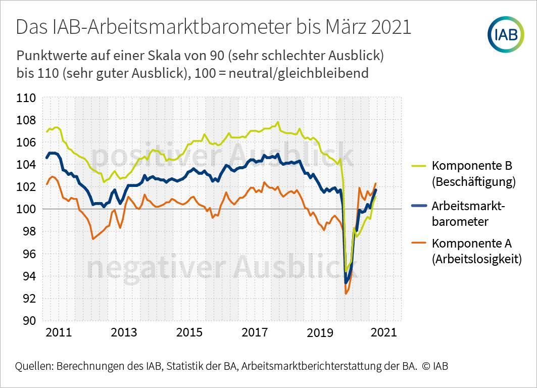 Arbeitsmarktbarometer zeigt Aufschwung am deutschen Arbeitsmarkt