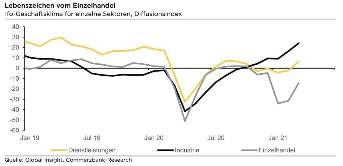 Grafik zeigt ifo-Index nach Sektoren aufgeteilt