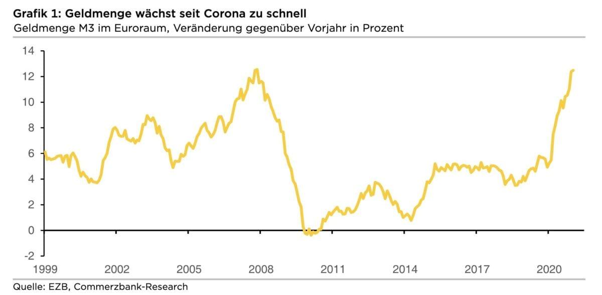 Grafik zeigt Geldmenge als Problem für die Inflation