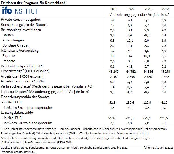 Grafik zeigt Daten zur Konjunkturprognose des ifo-Instituts im Detail