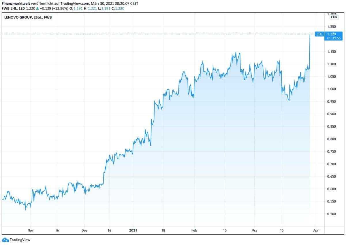 Chart zeigt Lenovo-Aktie seit Oktober