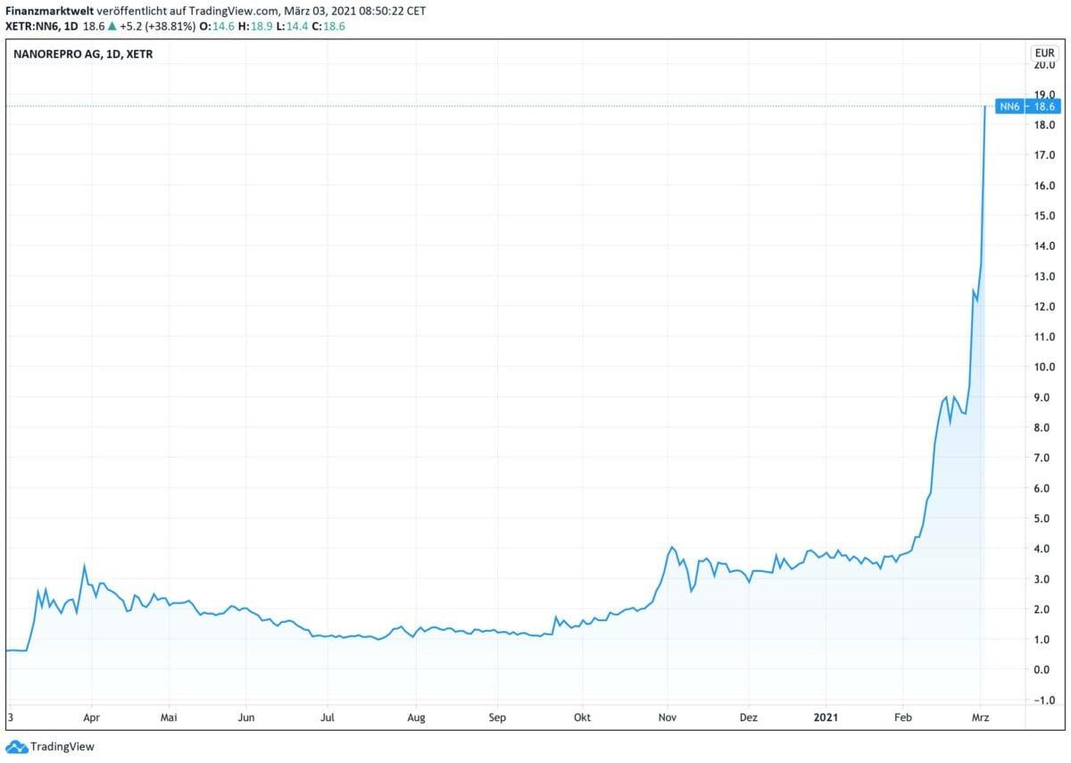 Chart zeigt Kursverlauf der Nanorepro-Aktie seit zwölf Monaten