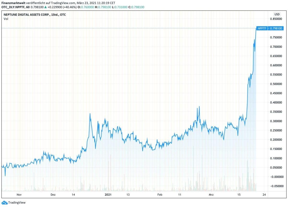 Chart zeigt Kursverlauf bei Neptune Digital Assets seit Oktober 2020
