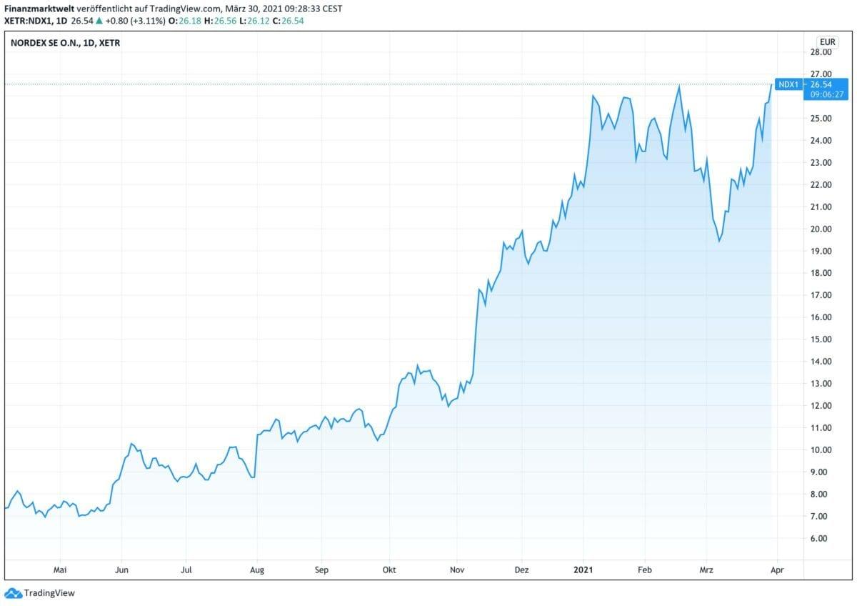 Chart zeigt Kursverlauf der Nordex-Aktie seit einem Jahr