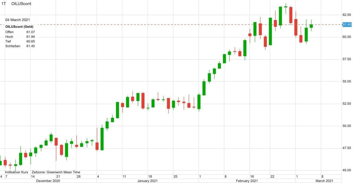 Chart zeigt Ölpreis-Kursverlauf in den letzten drei Monaten