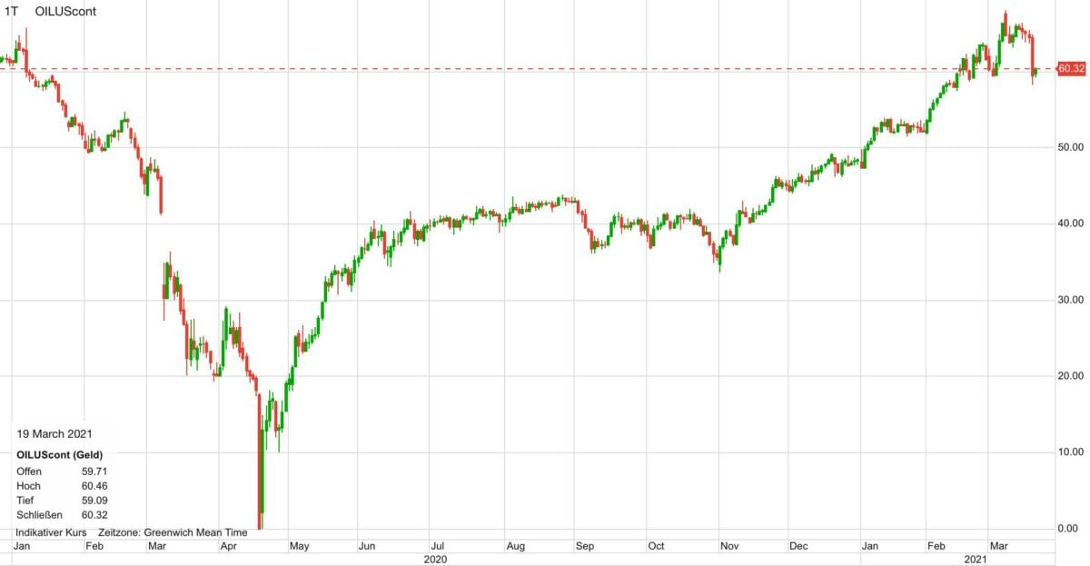 Chart zeigt Kursverlauf im Ölpreis seit Januar 2020