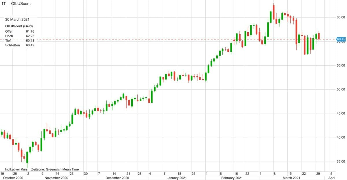 Chart zeigt Ölpreis im Kursverlauf seit Oktober