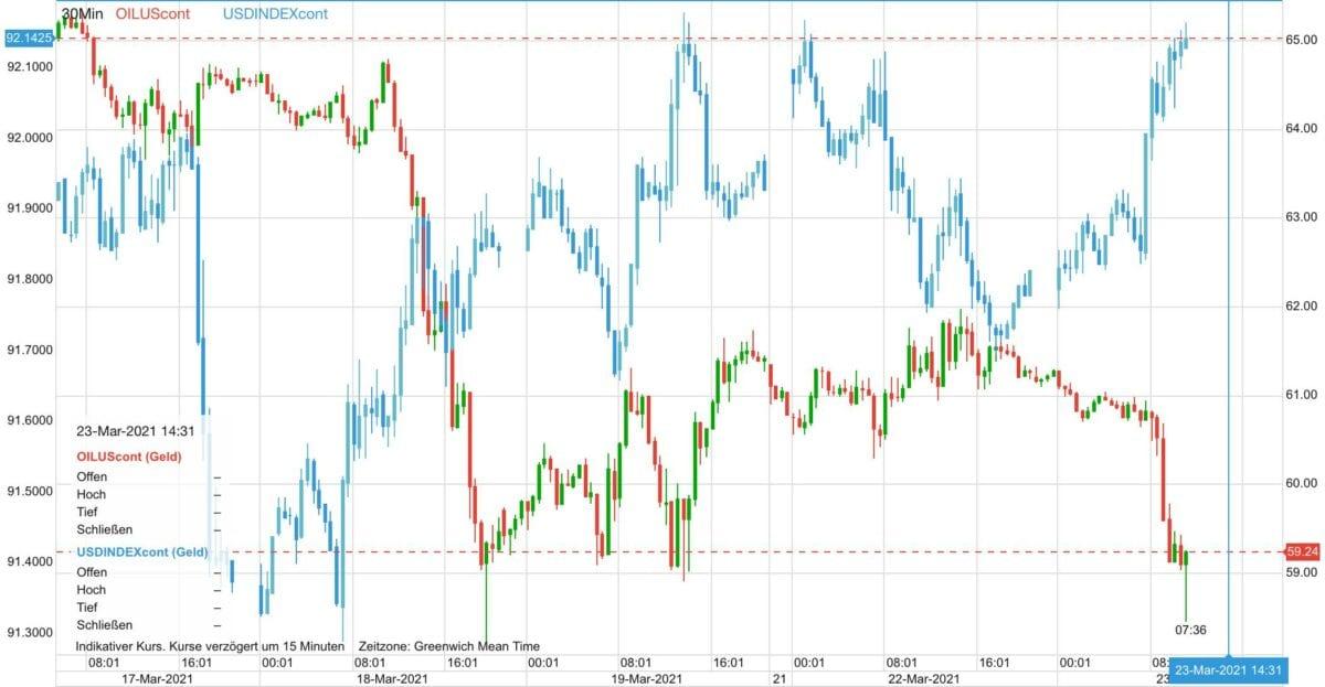 Chart zeigt negative Korrelation zwischen Ölpreis und US-Dollar
