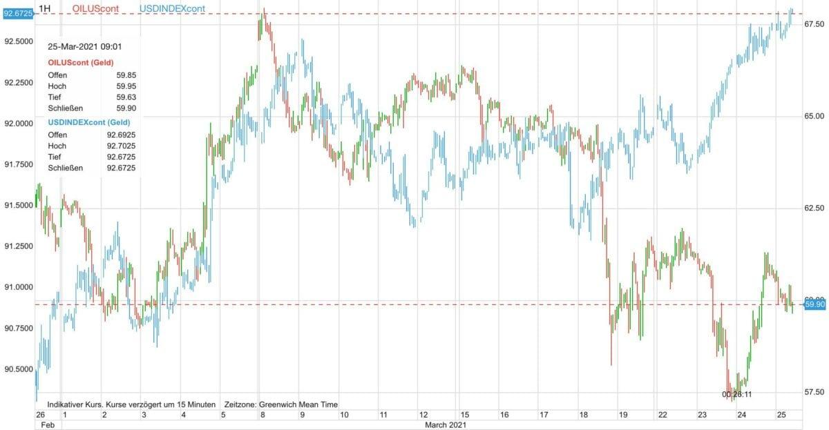 Chart zeigt Ölpreis-Kursverlauf seit Ende Februar gegen den US-Dollar