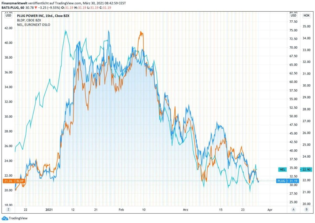 Chart zeigt Kursverlauf von Plug Power gegen Nel ASA und Ballard Power