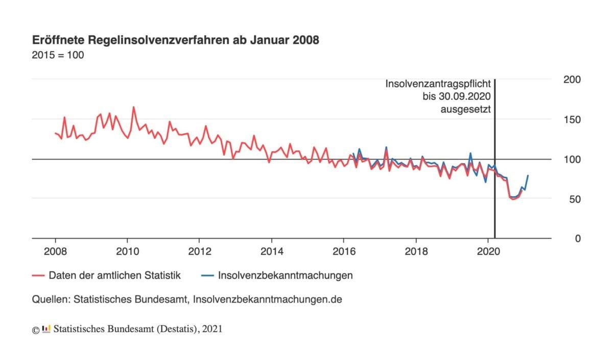 Grafik zeigt Verlauf der Insolvenzen seit dem Jahr 2008