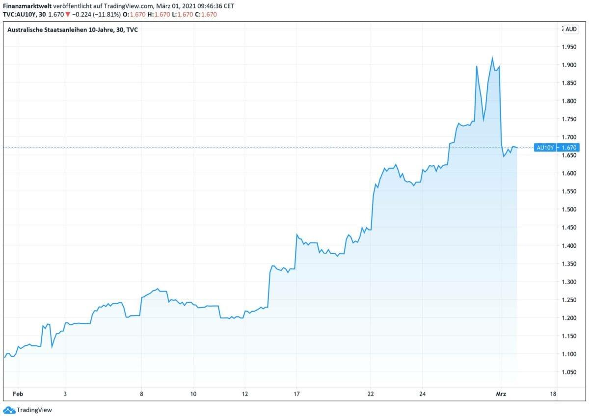 Chart zeigt Rendite-Verlauf für australische Staatsanleihen