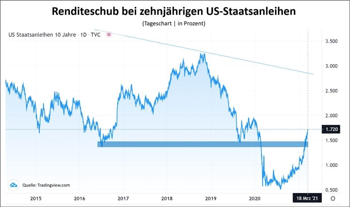 Chart zeigt Rendite-Anstieg bei US-Staatsanleihen