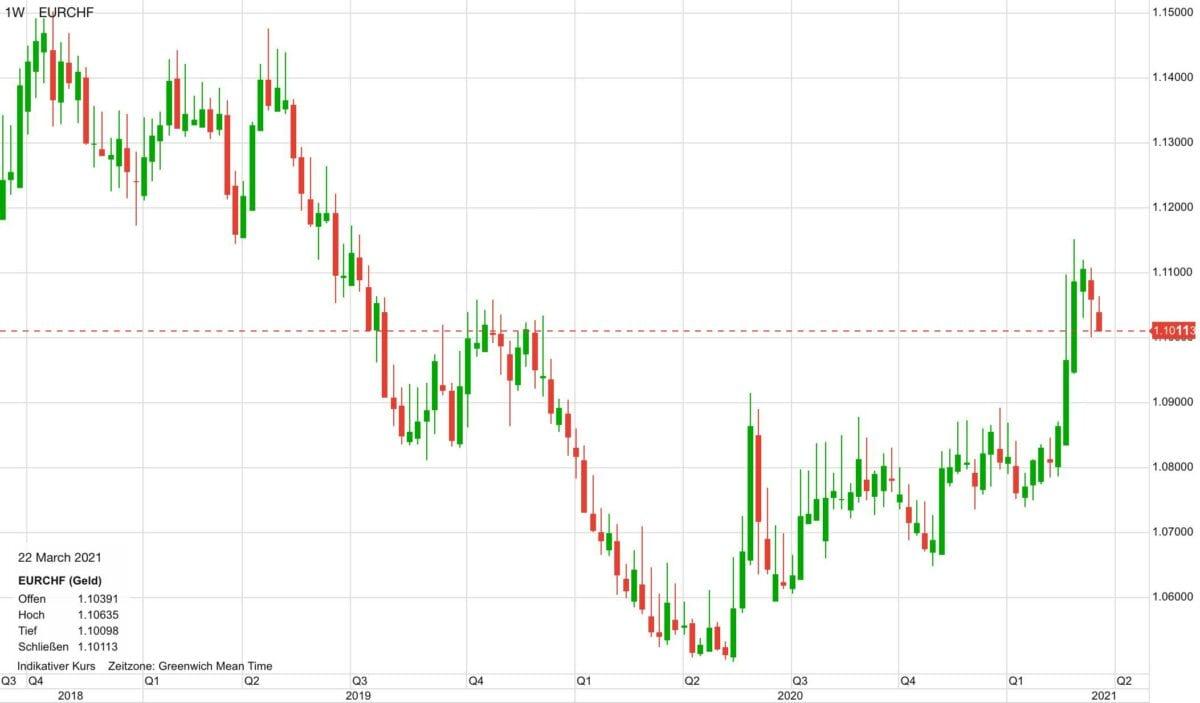 Euro vs Schweizer Franken seit Ende 2018