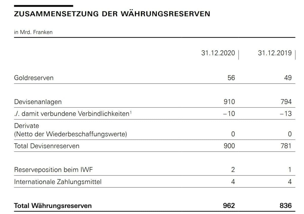Währungsreserven der SNB 2019 und 2020