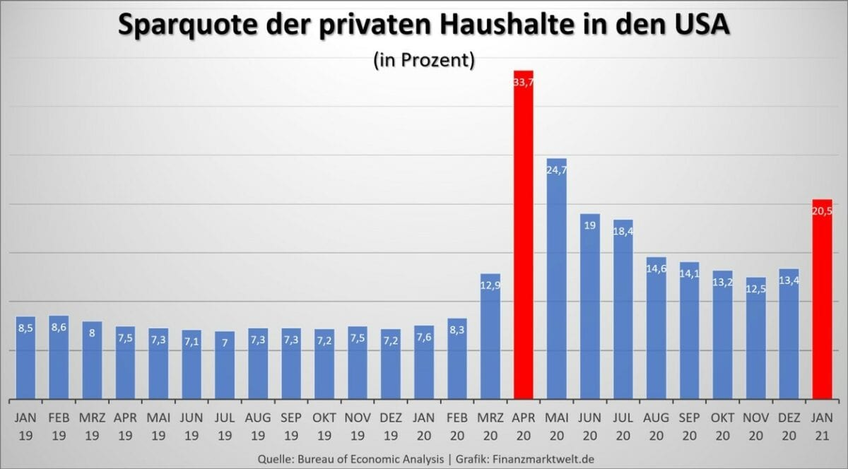 Sparquote privater Haushalte in den USA