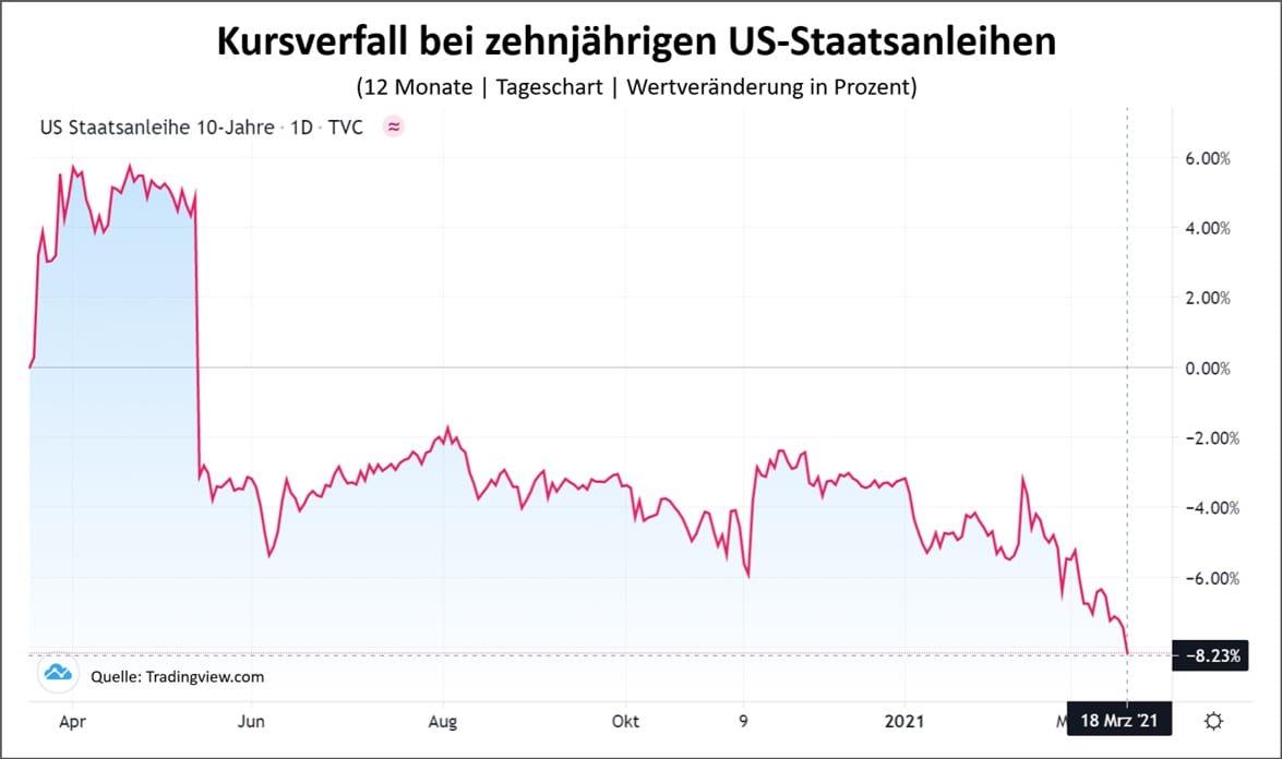 Höhere Zinsen sorgen für Kursverfall bei US-Staatsanleihen