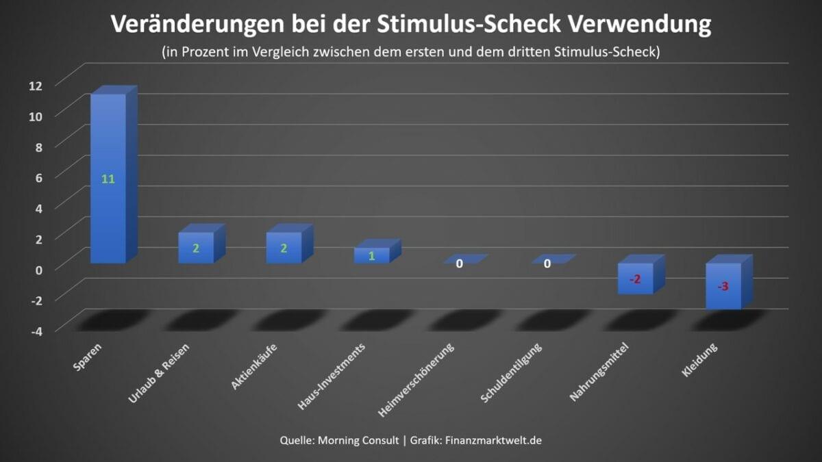 Grafik über die Verwendung der Gelder aus den Stimulus-Schecks