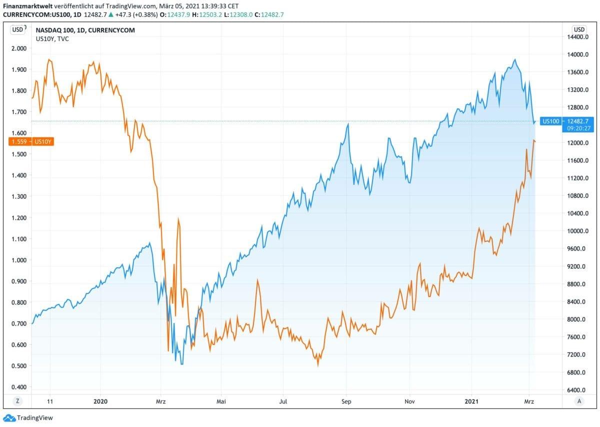 US-Techaktien gegen Anleiherendite