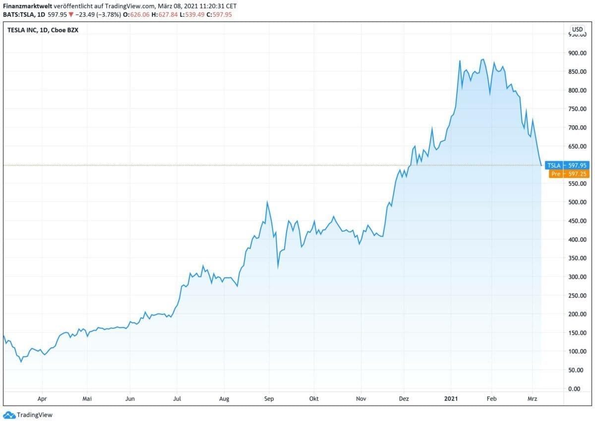 Kursverlauf der Tesla-Aktie seit zwölf Monaten