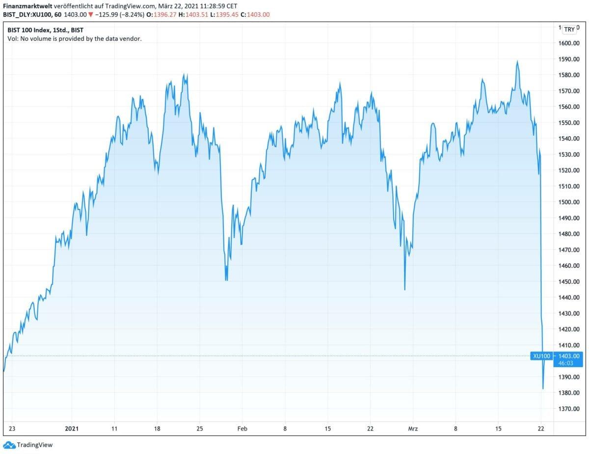 Chart zeigt Haupt-Aktienindex der Türkei seit drei Monaten