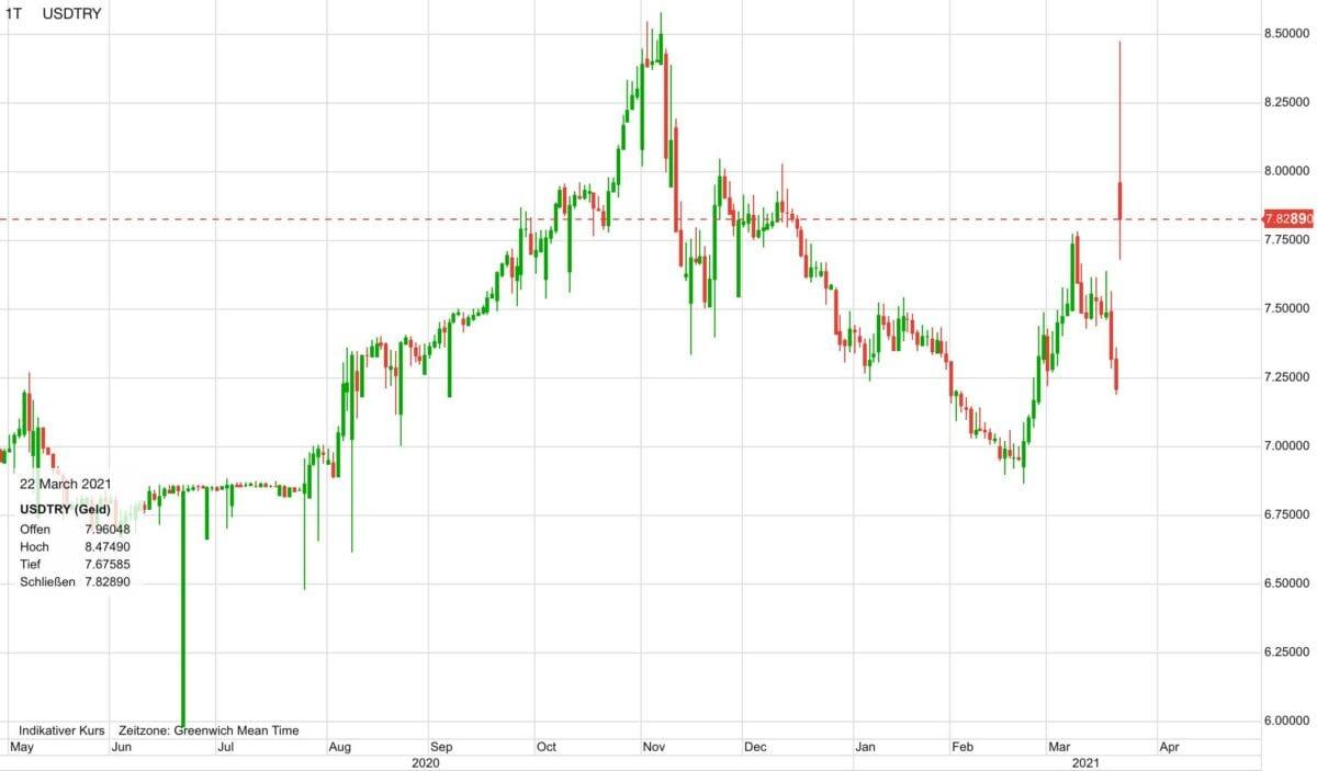 Verlauf von US-Dollar gegen türkische Lira seit Mai 2020