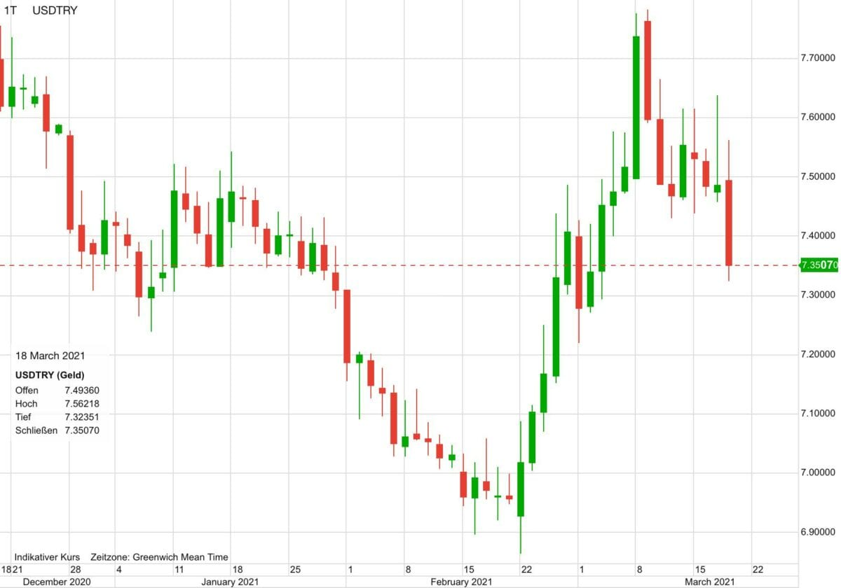 Chart zeigt US-Dollar gegen türkische Lira in den letzten drei Monaten