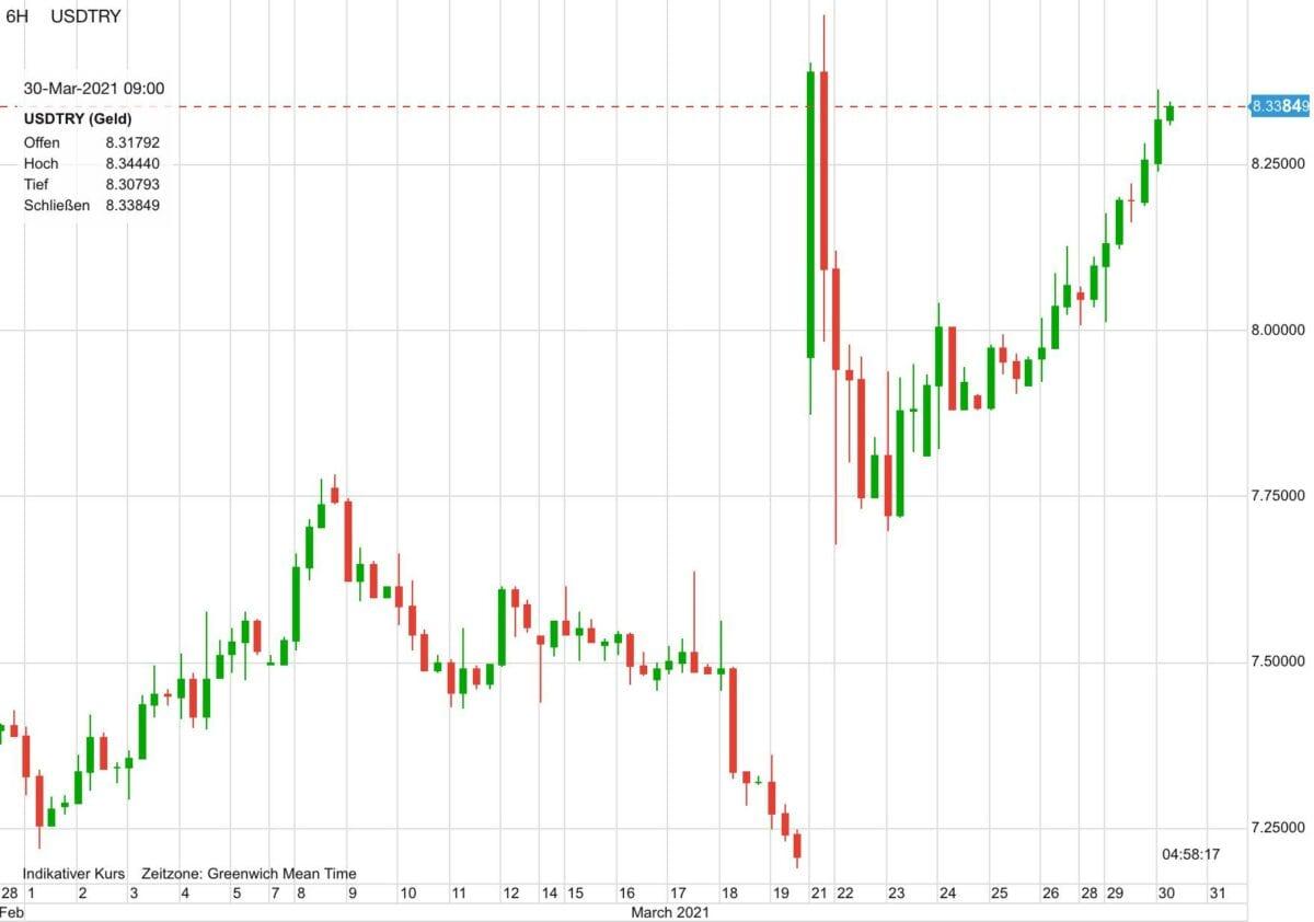 Chart zeigt US-Dollar gegen Türkische Lira seit 30 Tagen