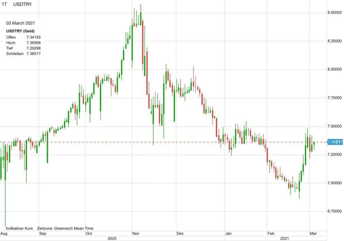 US-Dollar gegen türkische Lira seit August 2020