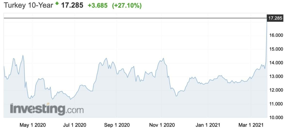 Chart zeigt türkische Anleiherendite