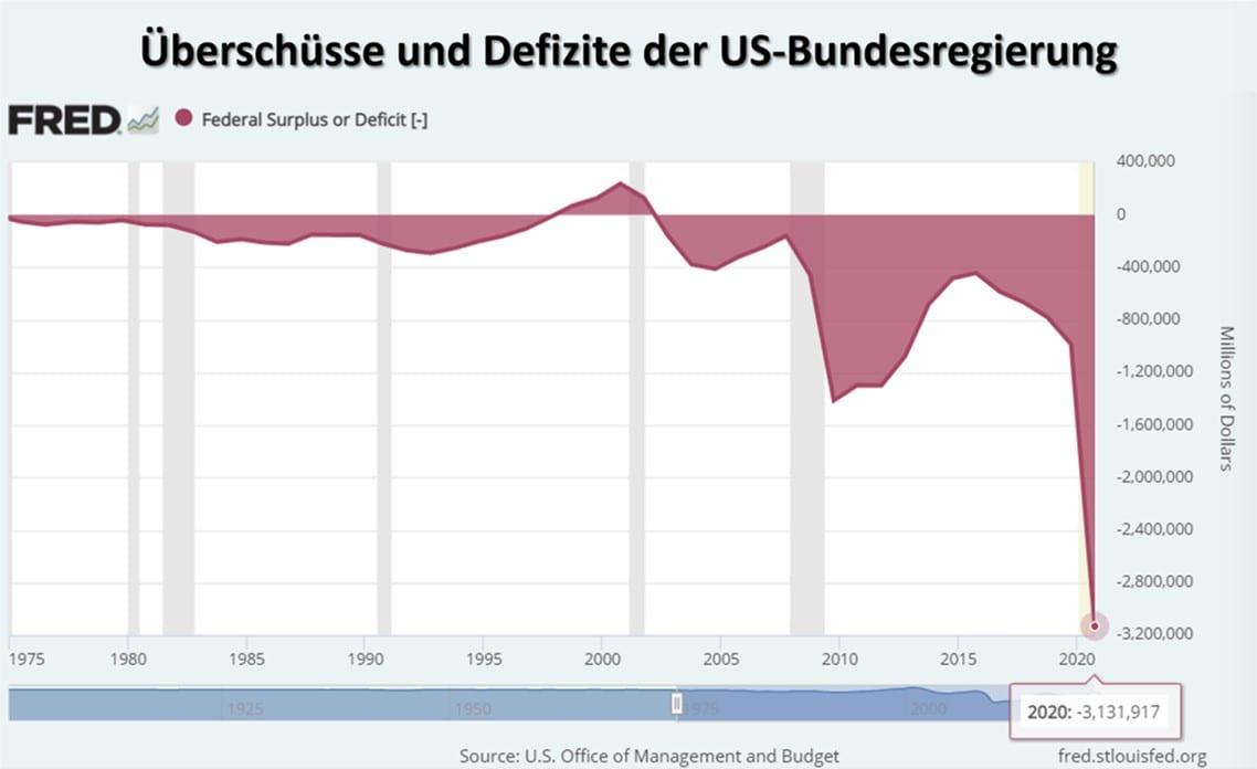 Grafik zeigt Überschüsse und Defizite der US-Bundesregierung